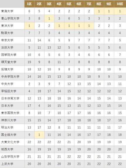 第95回箱根駅伝2019年の区間での順位