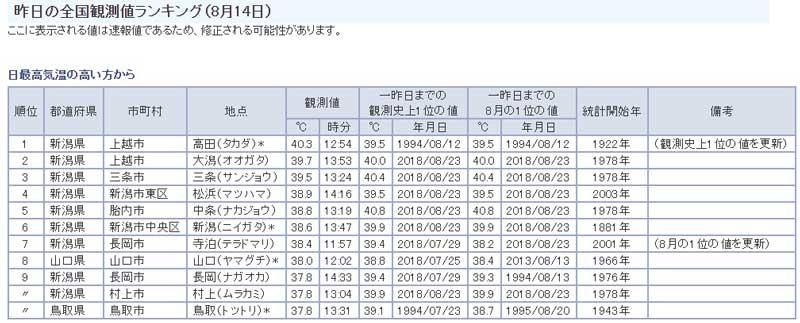 この日の最高気温日本一
