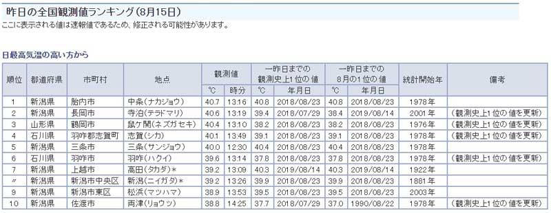 この日は、新潟県胎内市中条が日本一高い気温を記録