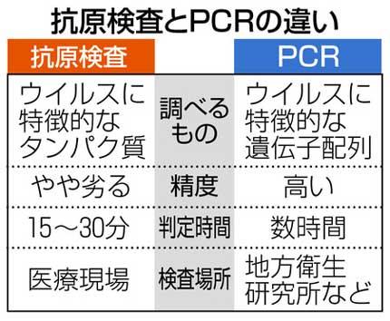 抗原検査とPCR検査の違い