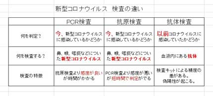 PCR検査、抗原検査、抗体検査