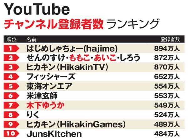YouTubeチャンネル登録者数ランキング2020